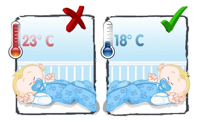 La temperature chambre bebe - Famille et bébé